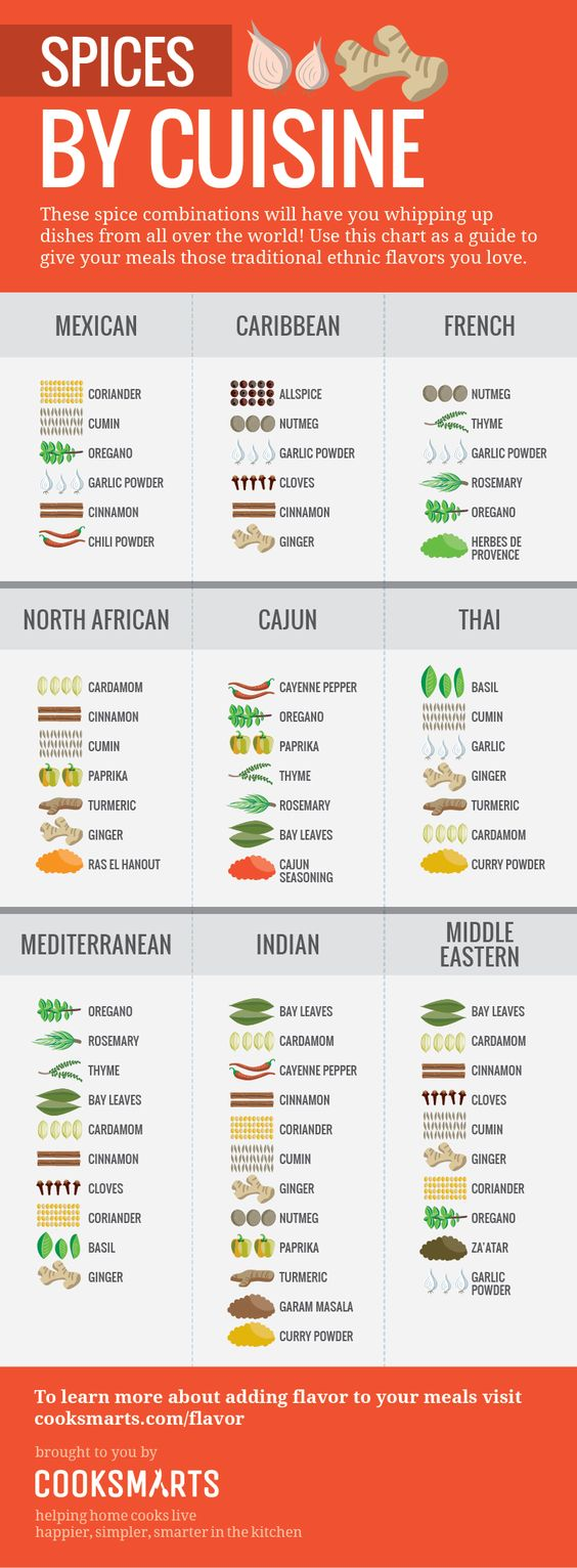 Image Credit: http://www.cooksmarts.com/articles/ultimate-infographic-guide-spices/